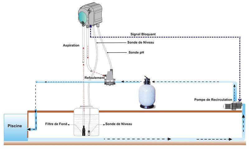 Pompe doseuse simpool ph pour piscine jusqu 39 200 m3 for Schema installation local technique piscine
