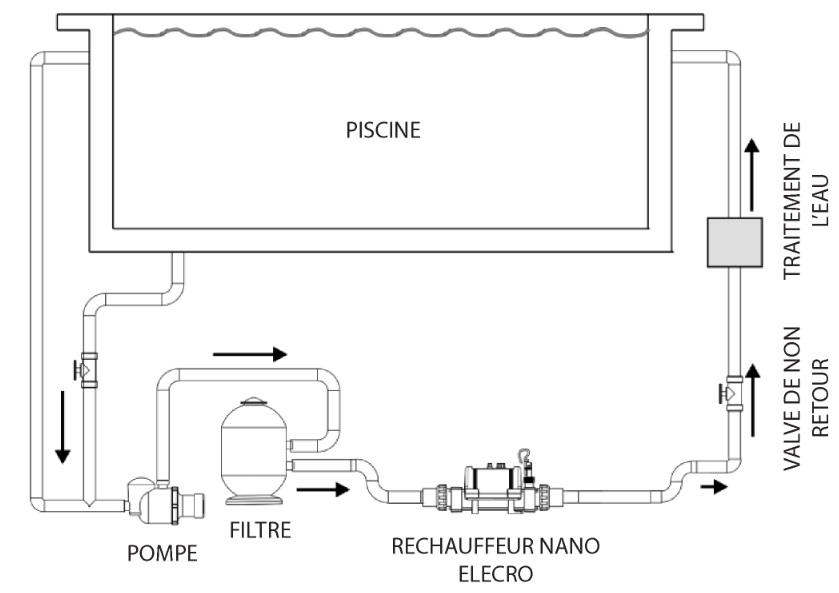 R chauffeur lectrique elecro nano pour piscine hors sol for Rechauffeur electrique piscine