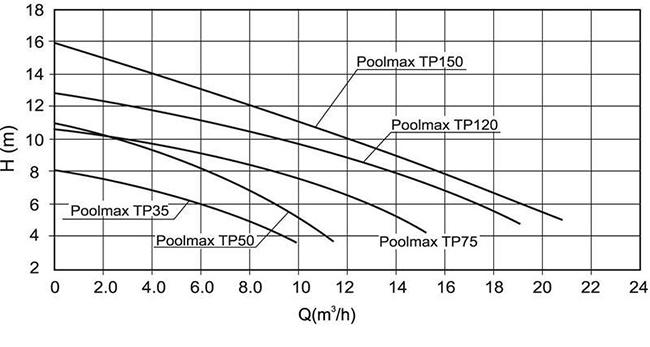 Pompe de filtration poolmax ubbink for Directives techniques piscines